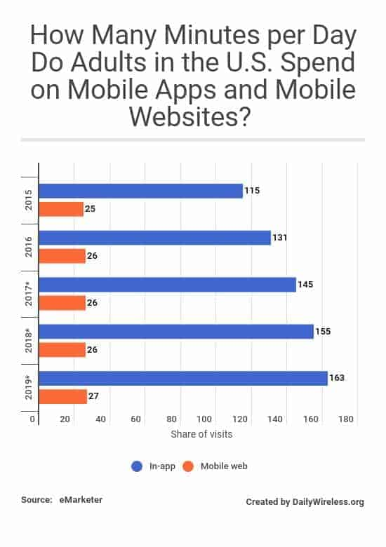 how-many-minutes-per-day-do-adults-in-the-us-spend-on-mobile-apps-and-mobile-websites