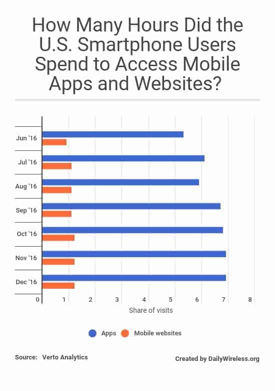 how-many-hours-did-the-us-smartphone-users-spend-to-access-mobile-apps-and-websites