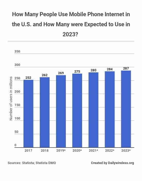 how-many-people-use-mobile-phone-internet-in-the-us-and-how-many-were-expected-to-use-in-2023