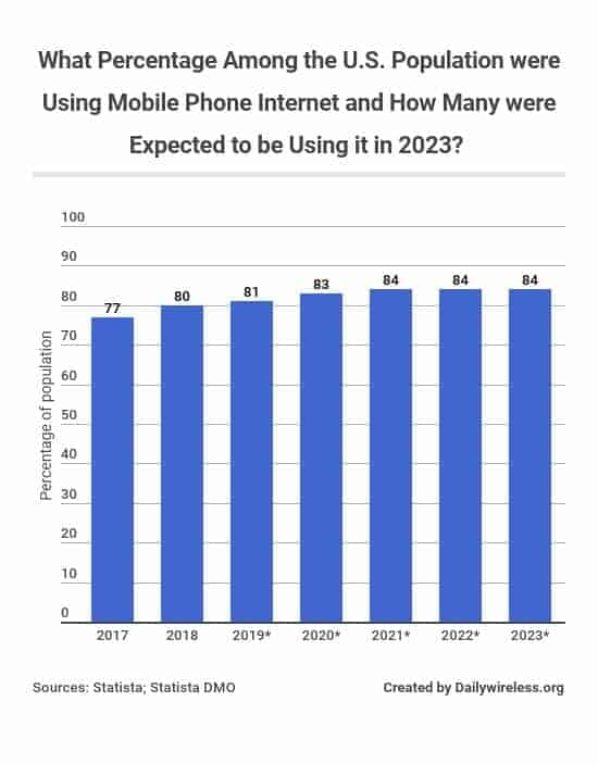 what-percentage-among-the-us-population-were-using-mobile-phone-internet-and-how-many-were-expected-to-be-using-it-in-2023