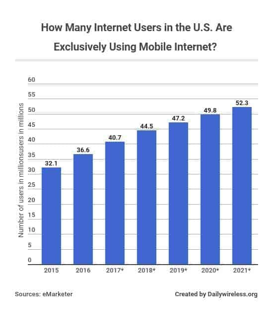 how-many-internet-users-in-the-us-are-exclusively-using-mobile-internet