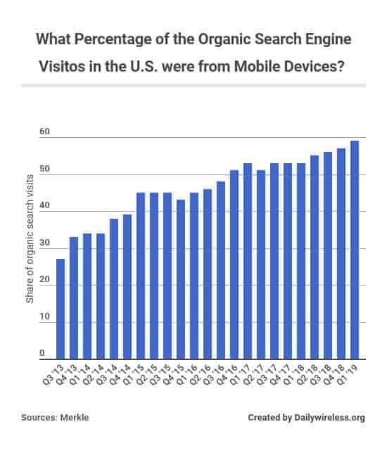 what-percentage-of-the-organic-search-engine-visitos-in-the-us-were-from-mobile-devices