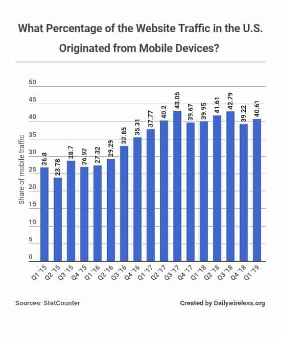 what-percentage-of-the-website-traffic-in-the-us-originated-from-mobile-devices