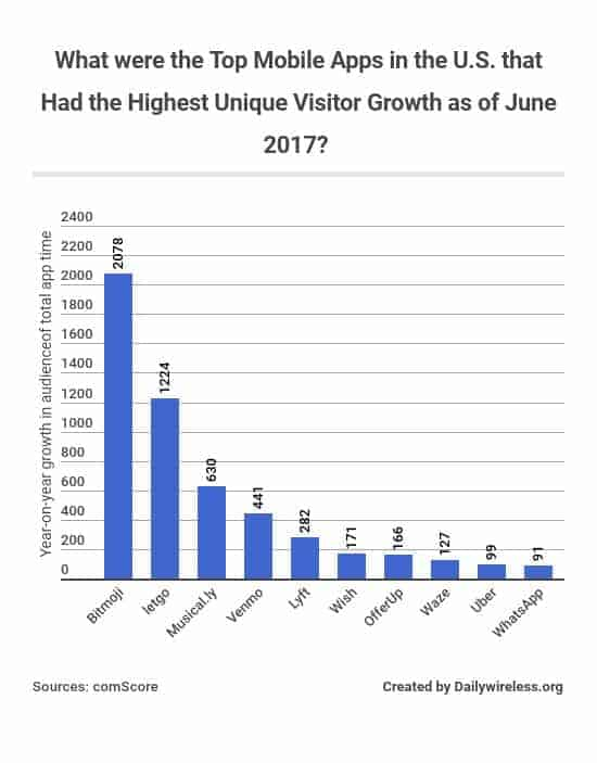 what-were-the-top-mobile-apps-in-the-us-that-had-the-highest-unique-visitor-growth-as-of-june-2017