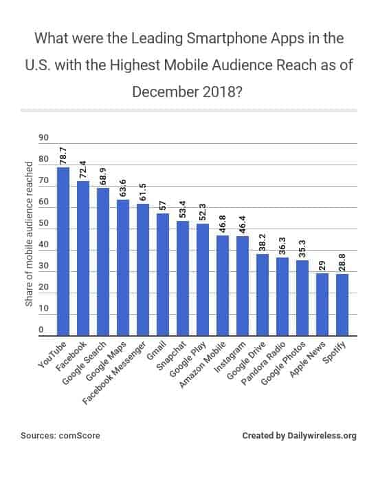 what-were-the-leading-smartphone-apps-in-the-us-with-the-highest-mobile-audience-reach-as-of-december-2018
