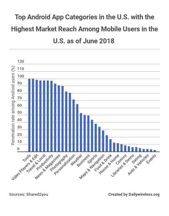 top-android-app-categories-in-the-us-with-the-highest-market-reach-among-mobile-users-in-the-us-as-of-june-2018