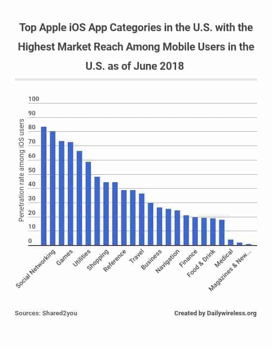 top-apple-ios-app-categories-in-the-us-with-the-highest-market-reach-among-mobile-users-in-the-us-as-of-june-2018