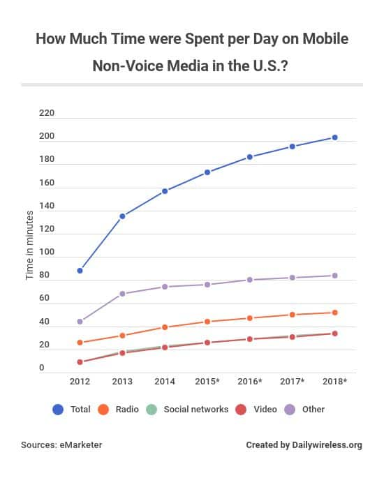 how-much-time-were-spent-per-day-on-mobile-non-voice-media-in-the-us