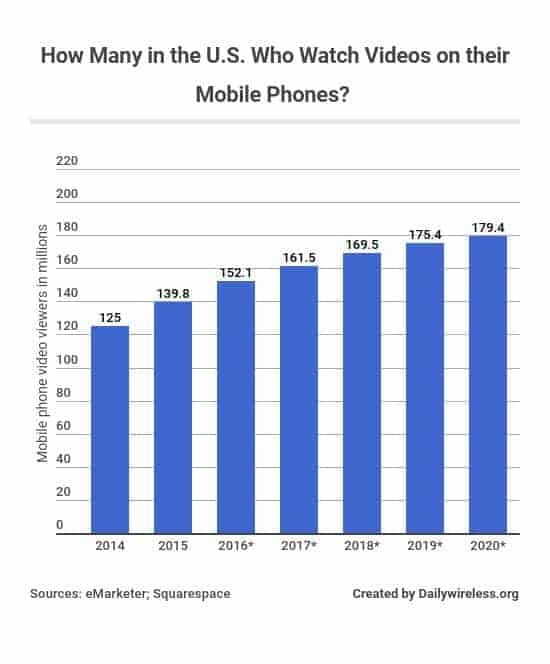 how-many-in-the-us-who-watch-videos-on-their-mobile-phones