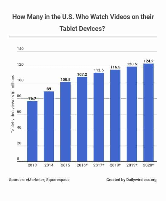 how-many-in-the-us-who-watch-videos-on-their-tablet-devices