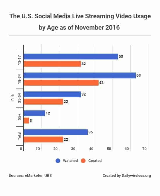 the-us-social-media-live-streaming-video-usage-by-age-as-of-november-2016