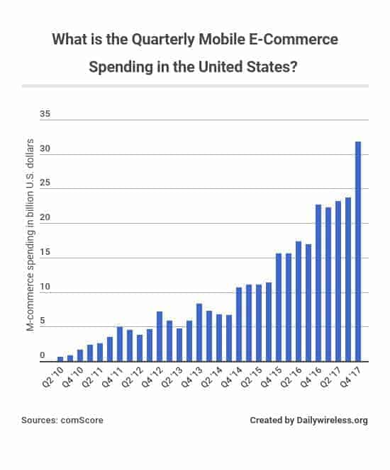 what-is-the-quarterly-mobile-e-commerce-spending-in-the-united-states