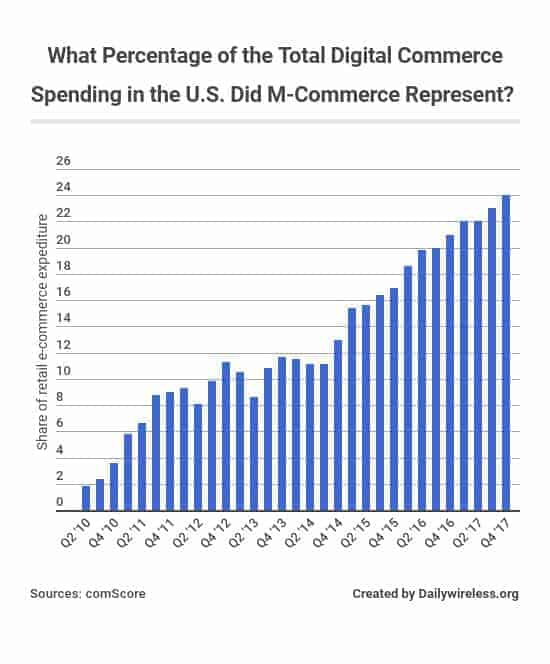 what-percentage-of-the-total-digital-commerce-spending-in-the-us-did-m-commerce-represent