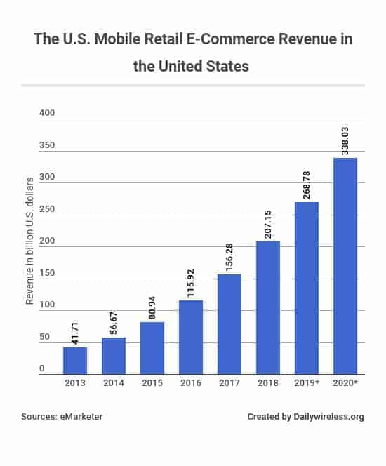 the-us-mobile-retail-e-commerce-revenue-in-the-united-states