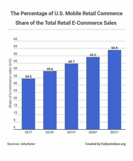 the-percentage-of-us-mobile-retail-commerce-share-of-the-total-retail-e-commerce-sales