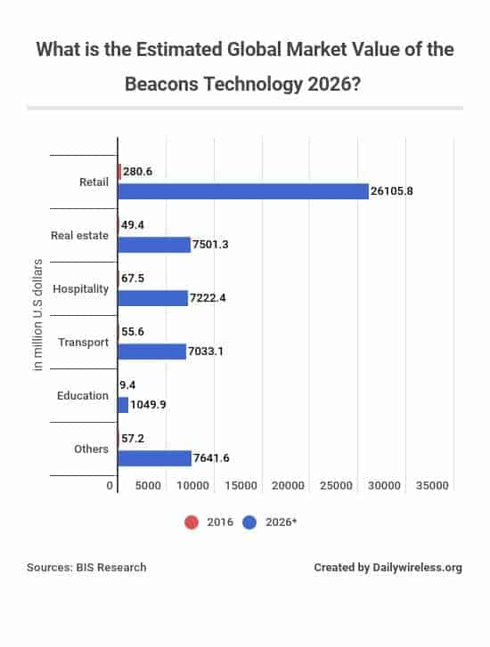 what-is-the-estimated-global-market-value-of-the-beacons-technology-2026