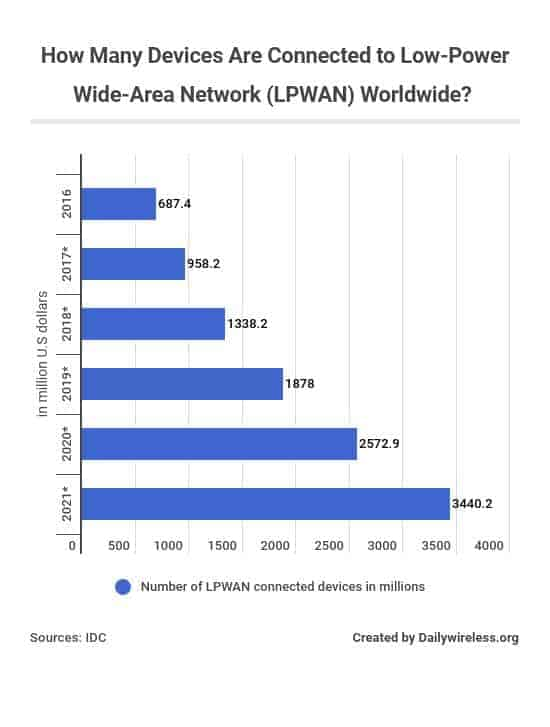 how-many-devices-are-connected-to-low-power-wide-area-network-lpwan-worldwide