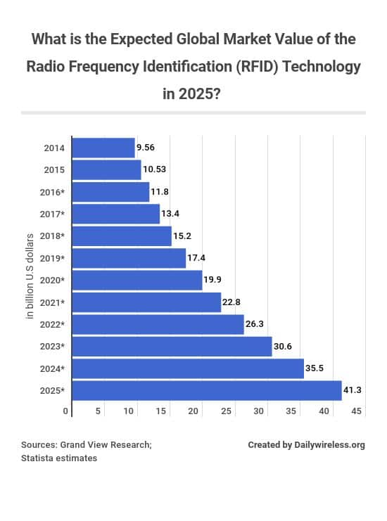 what-is-the-expected-global-market-value-of-the-radio-frequency-identification-rfid-technology-in-2025