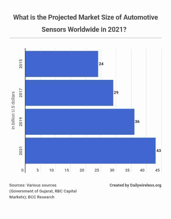 what-is-the-projected-market-size-of-automotive-sensors-worldwide-in-2021