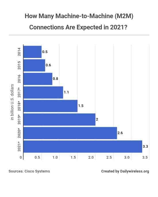 how-many-machine-to-machine-m2m-connections-are-expected-in-2021