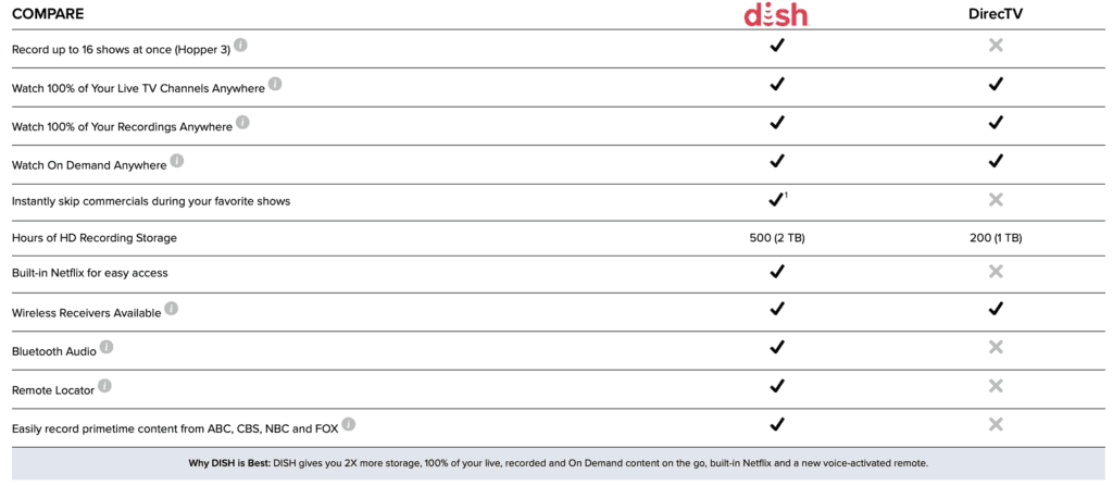 2019 DISH Network Review: Packages, Channels, and Deals