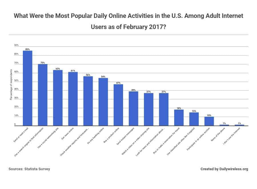 what-were-the-most-popular-daily-online-activities-in-the-us-among-adult-internet-users-as-of-february-2017