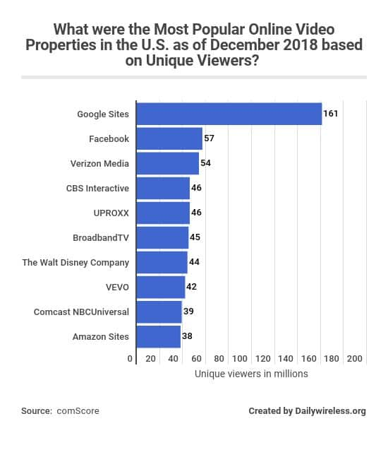 what-were-the-most-popular-online-video-properties-in-the-us-as-of-december-2018-based-on-unique-viewers