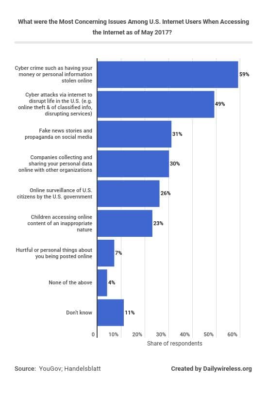 what-were-the-most-concerning-issues-among-us-internet-users-when-accessing-the-internet-as-of-may-2017