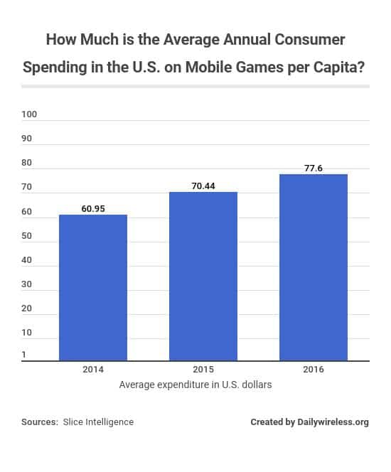 how-much-is-the-average-annual-consumer-spending-in-the-us-on-mobile-games-per-capita