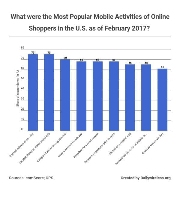 what-were-the-most-popular-mobile-activities-of-online-shoppers-in-the-us-as-of-february-2017
