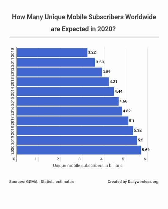 how-many-unique-mobile-subscribers-worldwide-are-expected-in-2020