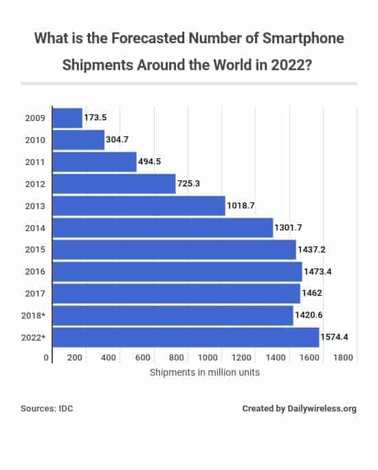 what-is-the-forecasted-number-of-smartphone-shipments-around-the-world-in-2022