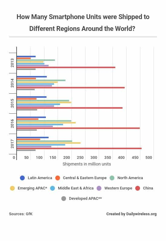 how-many-smartphone-units-were-shipped-to-different-regions-around-the-world