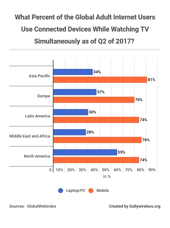 what-percent-of-the-global-adult-internet-users-use-connected-devices-while-watching-tv-simultaneously-as-of-q2-of-2017