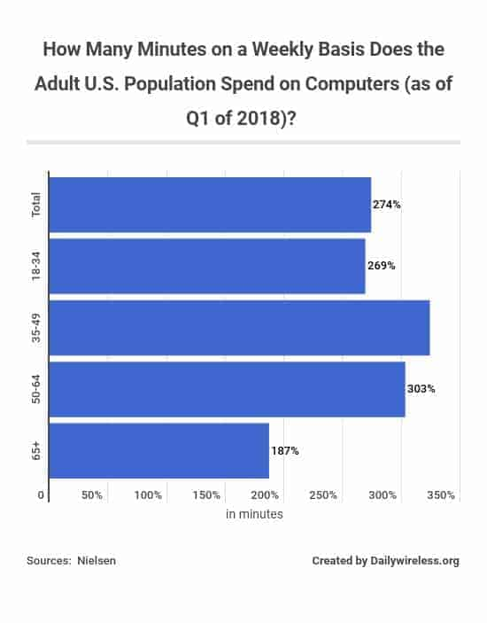 how-many-minutes-on-a-weekly-basis-does-the-adult-us-population-spend-on-computers-as-of-q1-of-2018