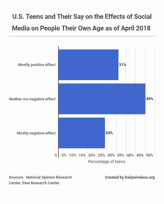 us-teens-and-their-say-on-the-effects-of-social-media-on-people-their-own-age-as-of-april-2018