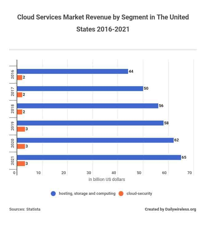 Cloud services market revenue by segment in the United States 2016-2021
