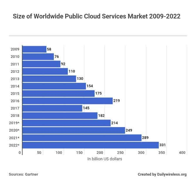 Size of Worldwide Public Cloud Services Market 2009-2022