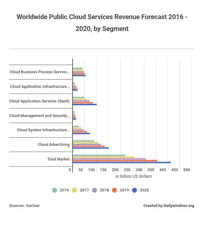 Worldwide Public Cloud Services Revenue Forecast 2016 - 2020, by Segment