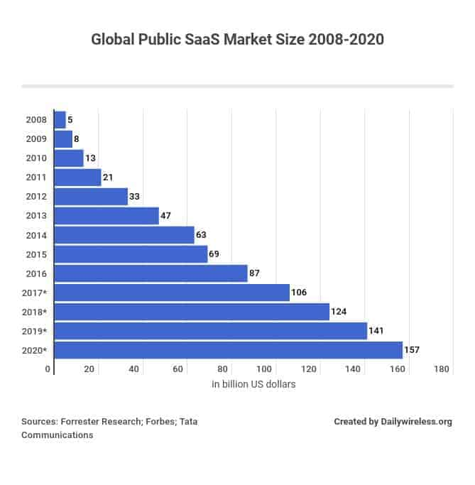 Global public SaaS market size 2008-2020